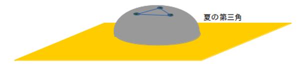 half-sphere
