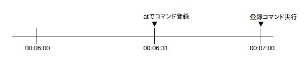 at-001